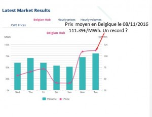 Price-Average-Belgium